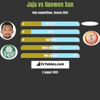 Jaja vs Guowen Sun h2h player stats