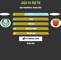 Jaja vs Hai Yu h2h player stats