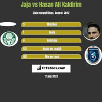 Jaja vs Hasan Ali Kaldirim h2h player stats