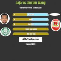 Jaja vs Jinxian Wang h2h player stats