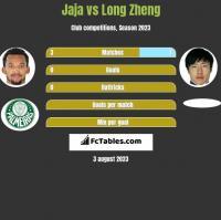 Jaja vs Long Zheng h2h player stats