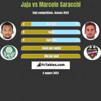 Jaja vs Marcelo Saracchi h2h player stats