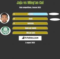 Jaja vs Ming'an Cui h2h player stats