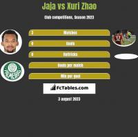 Jaja vs Xuri Zhao h2h player stats