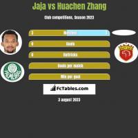 Jaja vs Huachen Zhang h2h player stats
