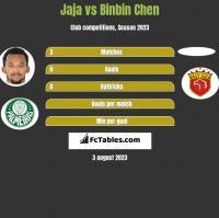 Jaja vs Binbin Chen h2h player stats
