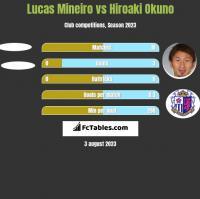 Lucas Mineiro vs Hiroaki Okuno h2h player stats
