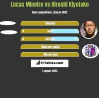 Lucas Mineiro vs Hiroshi Kiyotake h2h player stats