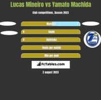 Lucas Mineiro vs Yamato Machida h2h player stats