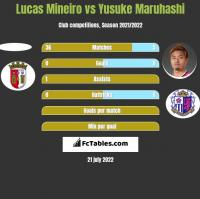 Lucas Mineiro vs Yusuke Maruhashi h2h player stats