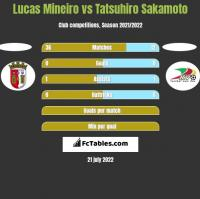 Lucas Mineiro vs Tatsuhiro Sakamoto h2h player stats