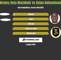Wesley Nata Wachholz vs Dylan Bahamboula h2h player stats