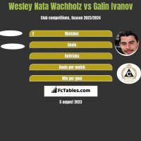 Wesley Nata Wachholz vs Galin Ivanov h2h player stats