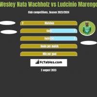 Wesley Nata Wachholz vs Ludcinio Marengo h2h player stats