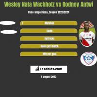 Wesley Nata Wachholz vs Rodney Antwi h2h player stats