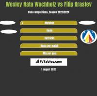 Wesley Nata Wachholz vs Filip Krastev h2h player stats