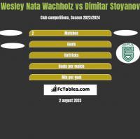 Wesley Nata Wachholz vs Dimitar Stoyanov h2h player stats