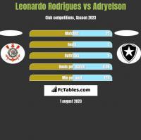 Leonardo Rodrigues vs Adryelson h2h player stats