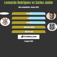 Leonardo Rodrigues vs Carlos Junior h2h player stats