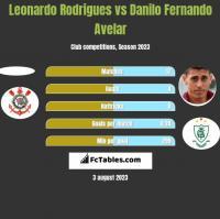 Leonardo Rodrigues vs Danilo Fernando Avelar h2h player stats