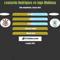 Leonardo Rodrigues vs Iago Maidana h2h player stats