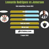 Leonardo Rodrigues vs Jemerson h2h player stats