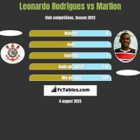 Leonardo Rodrigues vs Marllon h2h player stats