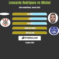 Leonardo Rodrigues vs Michel h2h player stats