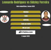 Leonardo Rodrigues vs Sidcley Ferreira h2h player stats