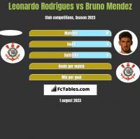 Leonardo Rodrigues vs Bruno Mendez h2h player stats