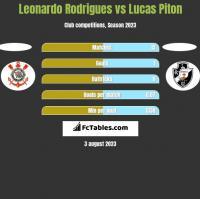 Leonardo Rodrigues vs Lucas Piton h2h player stats