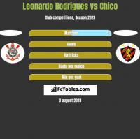 Leonardo Rodrigues vs Chico h2h player stats