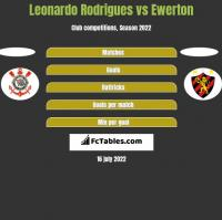Leonardo Rodrigues vs Ewerton h2h player stats