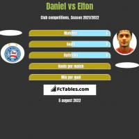 Daniel vs Elton h2h player stats