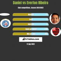 Daniel vs Everton Ribeiro h2h player stats