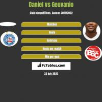 Daniel vs Geuvanio h2h player stats
