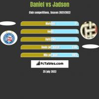 Daniel vs Jadson h2h player stats