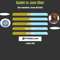 Daniel vs Jose Elber h2h player stats