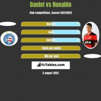 Daniel vs Ronaldo h2h player stats