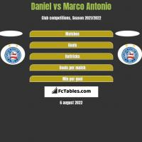 Daniel vs Marco Antonio h2h player stats