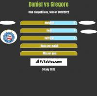 Daniel vs Gregore h2h player stats