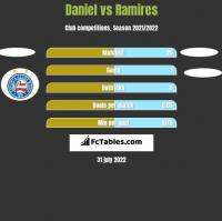 Daniel vs Ramires h2h player stats