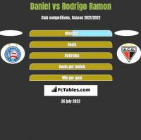 Daniel vs Rodrigo Ramon h2h player stats
