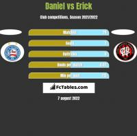 Daniel vs Erick h2h player stats
