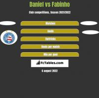 Daniel vs Fabinho h2h player stats