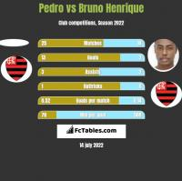 Pedro vs Bruno Henrique h2h player stats