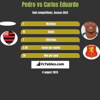 Pedro vs Carlos Eduardo h2h player stats