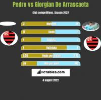 Pedro vs Giorgian De Arrascaeta h2h player stats