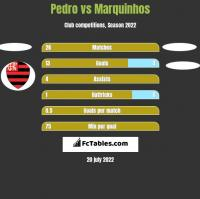 Pedro vs Marquinhos h2h player stats
