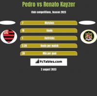 Pedro vs Renato Kayzer h2h player stats